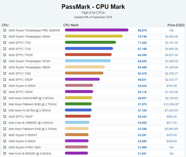 High-end CPU (Image source: PassMark)