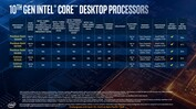 Processori Desktop Intel 10th Core (fonte: Intel)