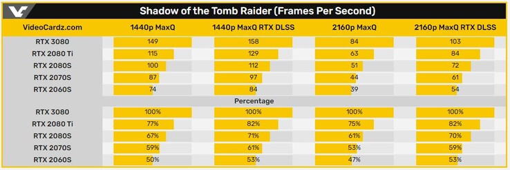 Shadow of the Tomb Raider (Frames Per Second) (Image Source: Videocardz)