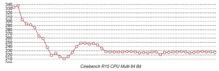 Cinebench Loop Surface Pro Core i7: raffreddamento a ventola
