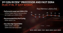 RAM latencies vs. Infinity Fabric (Autonomia della Batteria: AMD)