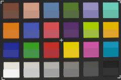 ColorChecker: lenti principali (f/1.5)