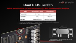 Dual BIOS - Switch (Fonte: Asus)