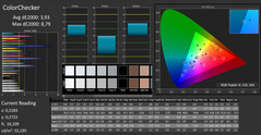 CalMAN ColorChecker (non calibrato)