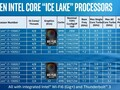 La lista dei processori Ice Lake (Image source: Intel)