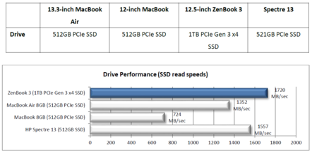 Drive Performance PCIe Gen 3 x4 (Source: Asus)