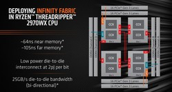 Layout Infinity Fabric per il Threadripper 2970WX (Fonte: AMD)