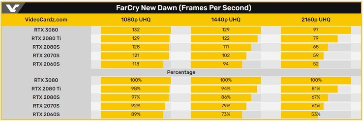 FarCry New Dawn (Frames Per Second) (Image Source: Videocardz)