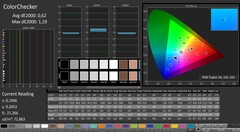 CalMAN: ColorChecker (calibrato)