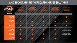Lista supporto Chipset (Fonte: AMD)