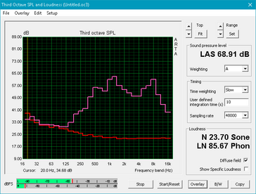 XPS 13 2-in-1 (Red: System idle, Pink: Pink noise)