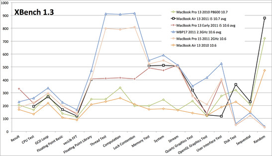 XBench 1.3 confronto con i MacBooks del 2010 e 2011.
